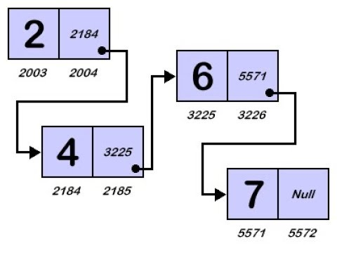 11- شرح مفهوم الـ Linked List