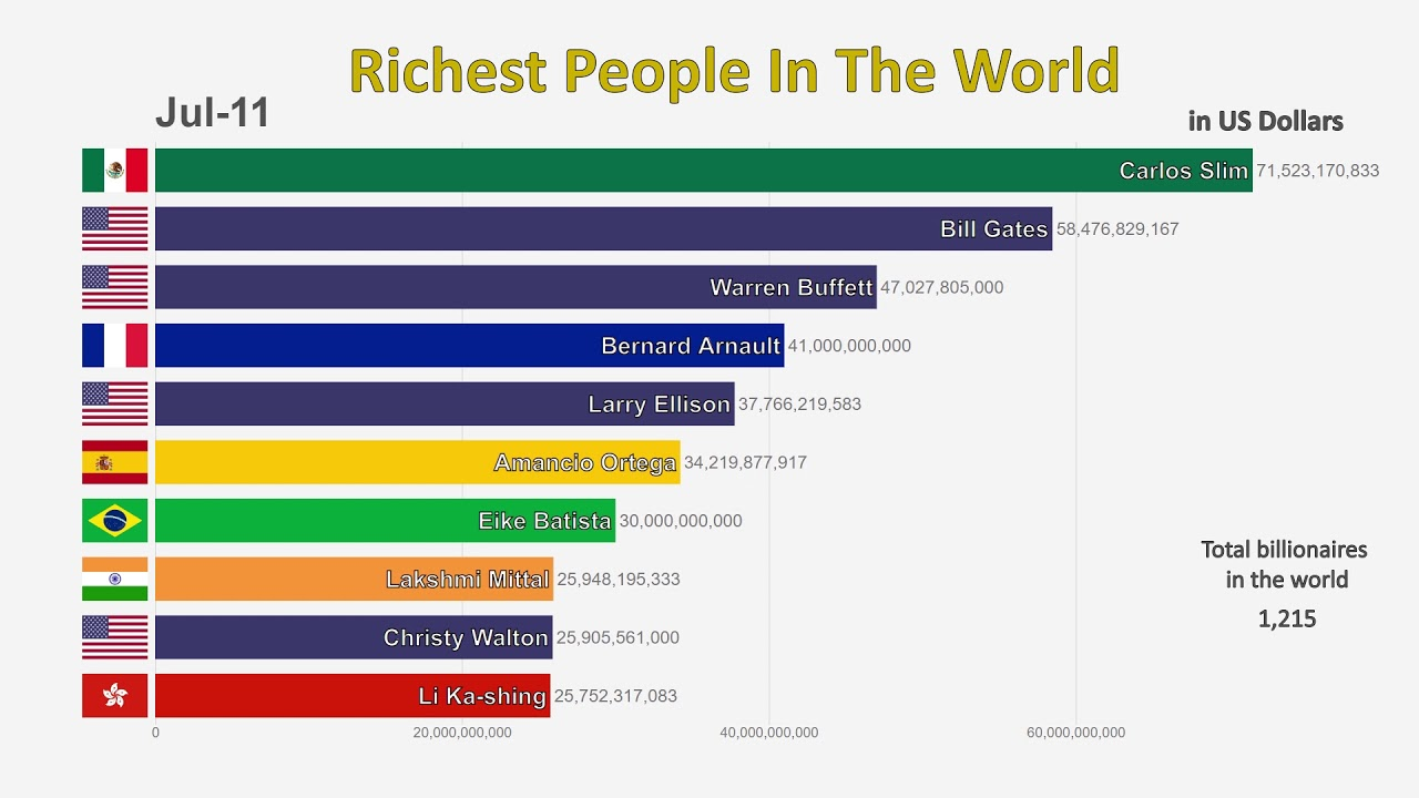 Photo of Top 10 Richest People In The World (1995-2019)