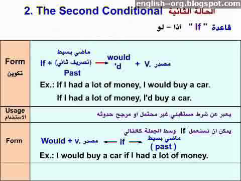 Photo of Learn english-Conditional-If-Clauses تعليم -شرح-دروس اللغة الإنجليزية2