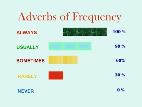 Photo of شرح استخدام frequency adverbs