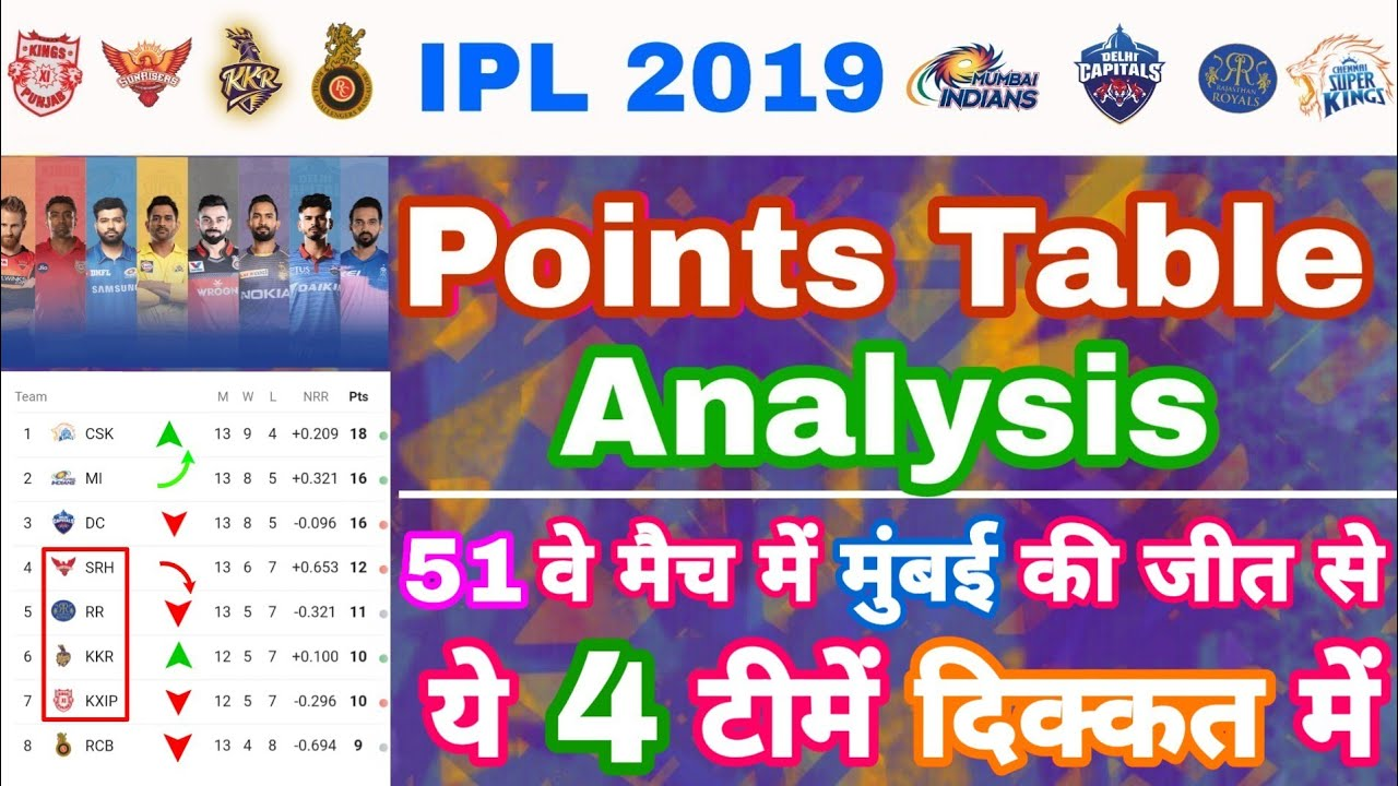 Photo of IPL 2019 : Points Table Analysis After 51 Matches & Playoffs Race | My Cricket Production