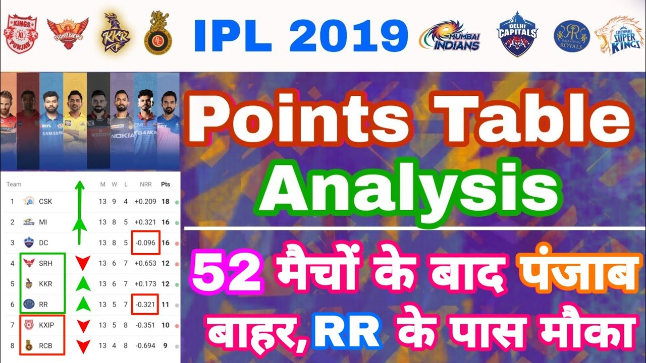 Photo of IPL 2019 – Points Table Analysis After 52 Matches & Playoffs Race | My Cricket Production