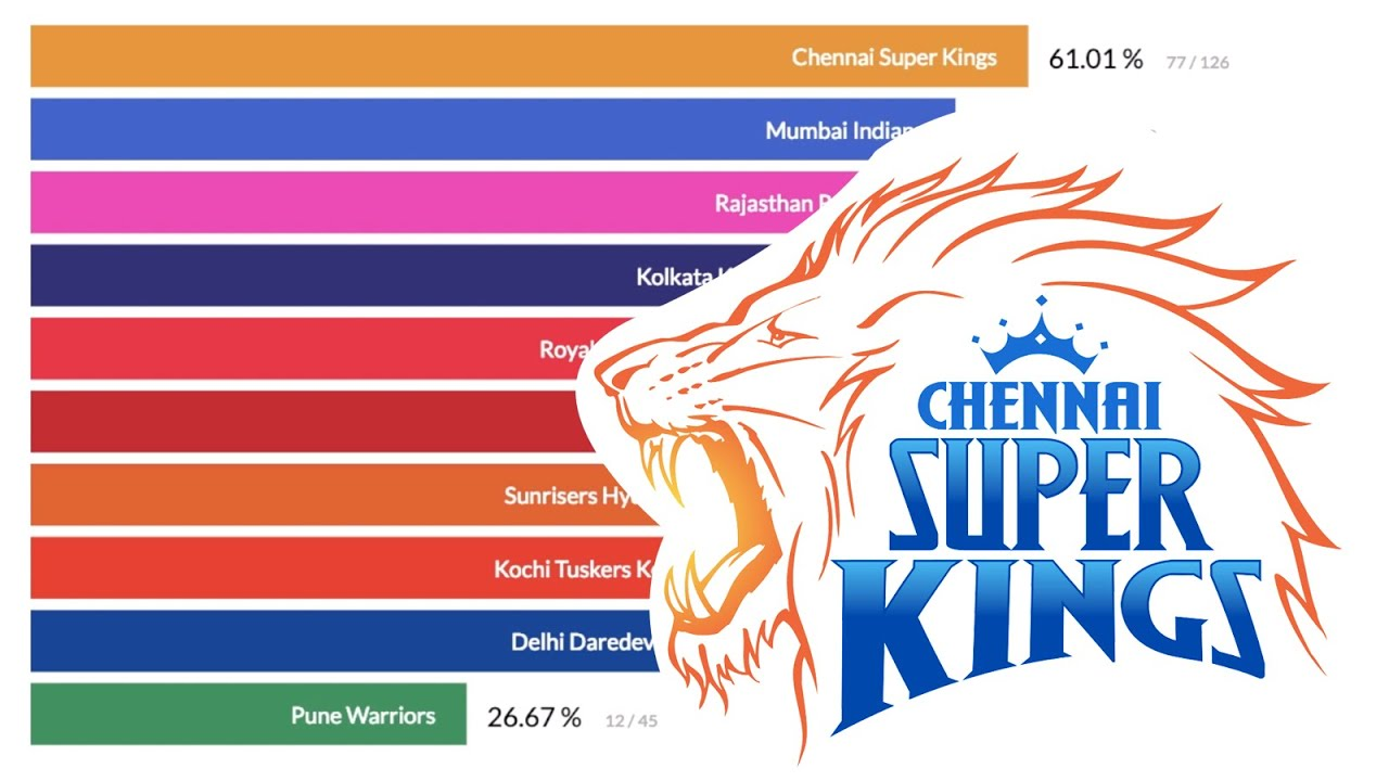 Photo of Top 10 IPL Teams Ranked By Total Win Percentage (2008 – 2019)