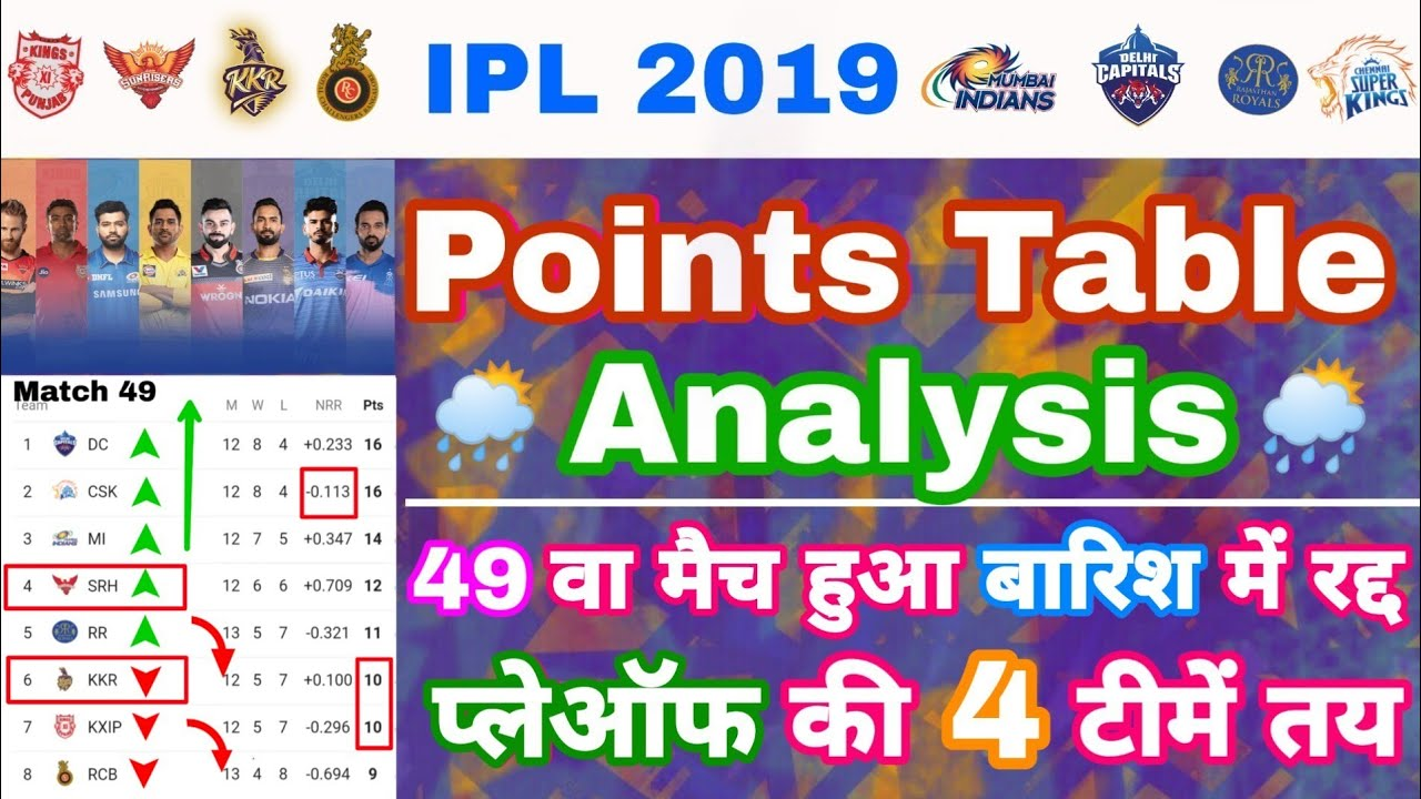 IPL 2019 – Points Table Analysis After 49 Matches & Playoffs Race After Rain | My Cricket Production