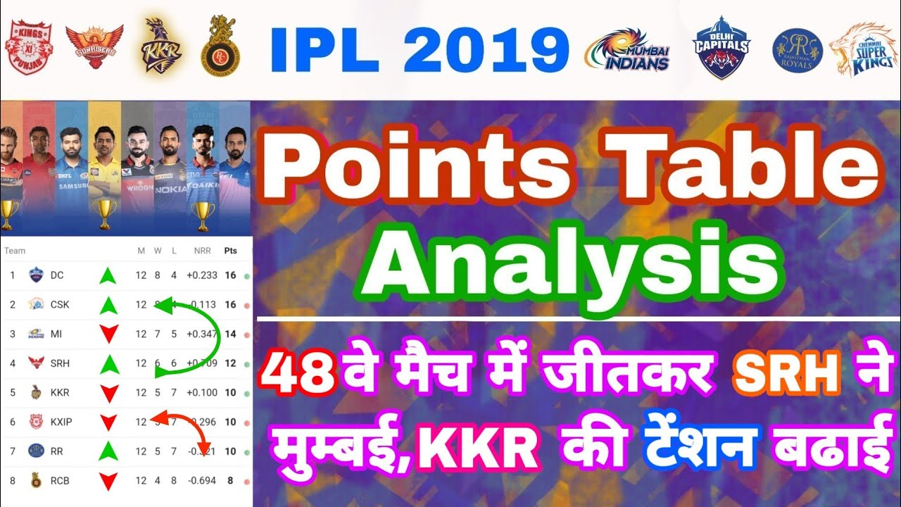 IPL 2019 – Points Table Analysis After 48 Matches & Playoffs Race | My Cricket Production