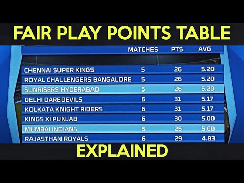 Photo of How Fair Play Points are calculated in IPL? | What is Fair Play in IPL? | Fair Play Award in IPL